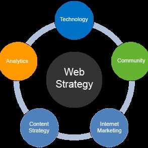 web-strategy-realizzazione-siti-web